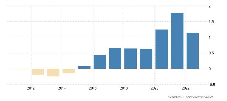nepal rural population growth annual percent wb data