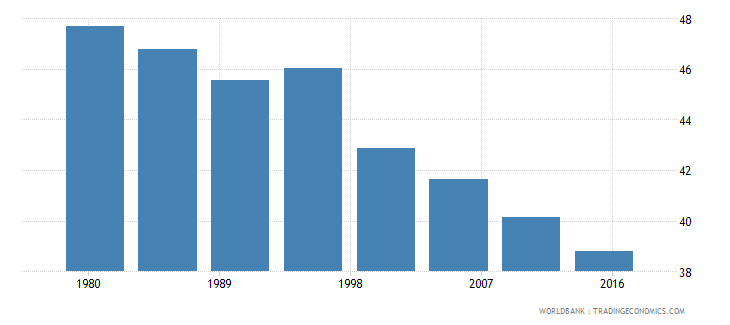 nepal rural population male percent of total wb data