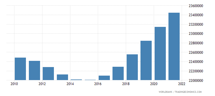 nepal rural population wb data