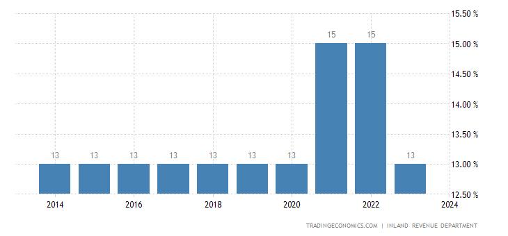 Nepal Sales Tax Rate - VAT