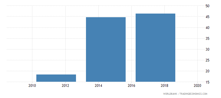 nepal saved any money in the past year percent age 15 wb data