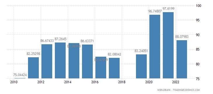 nepal school enrollment preprimary female percent gross wb data