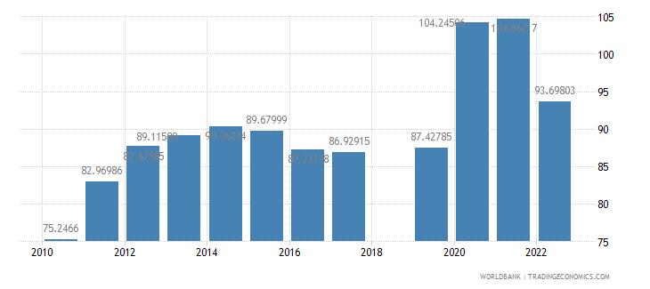 nepal school enrollment preprimary percent gross wb data