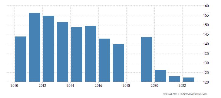 nepal school enrollment primary female percent gross wb data