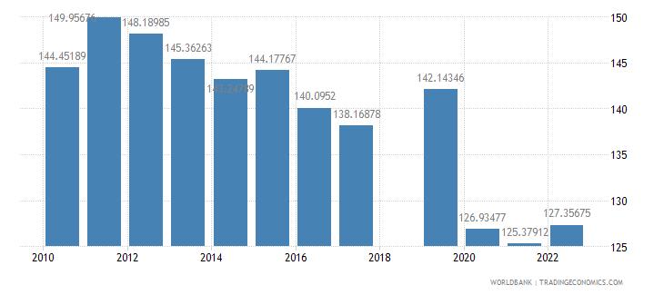 nepal school enrollment primary percent gross wb data