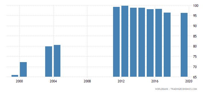nepal school enrollment primary percent net wb data