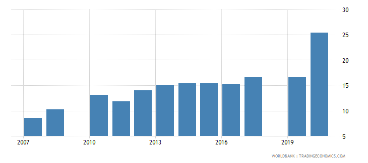 nepal school enrollment primary private percent of total primary wb data