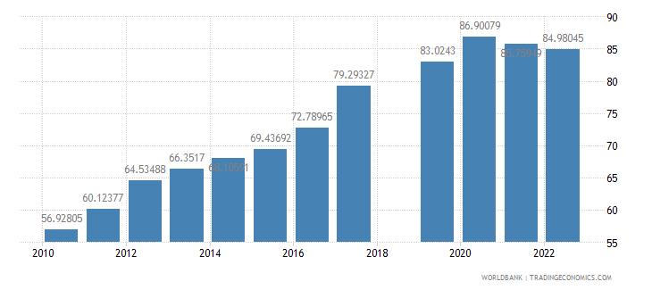 nepal school enrollment secondary female percent gross wb data