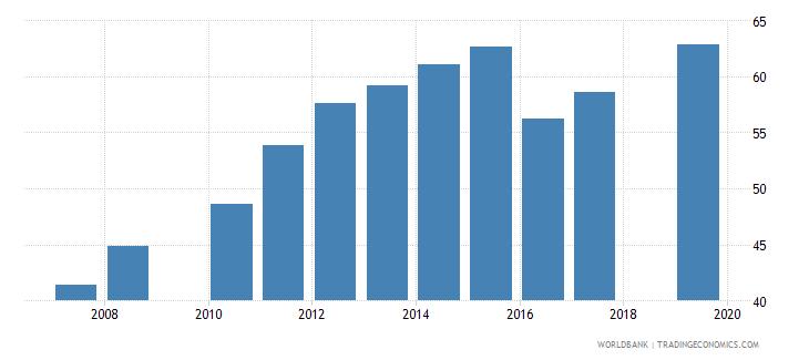 nepal school enrollment secondary female percent net wb data