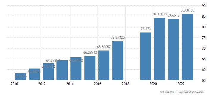 nepal school enrollment secondary male percent gross wb data