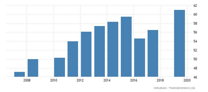 nepal school enrollment secondary male percent net wb data