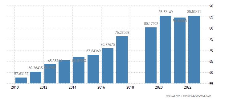 nepal school enrollment secondary percent gross wb data