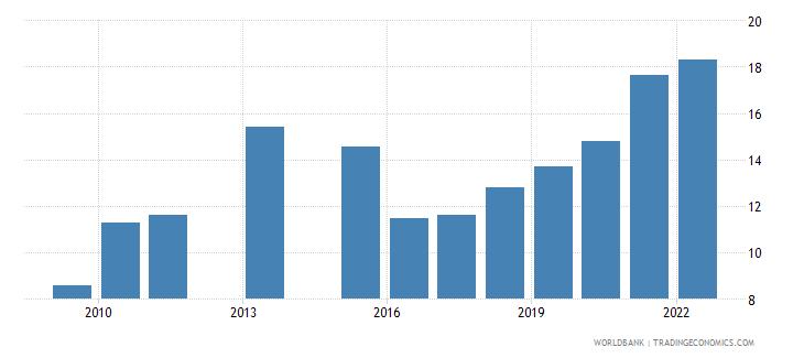 nepal school enrollment tertiary female percent gross wb data