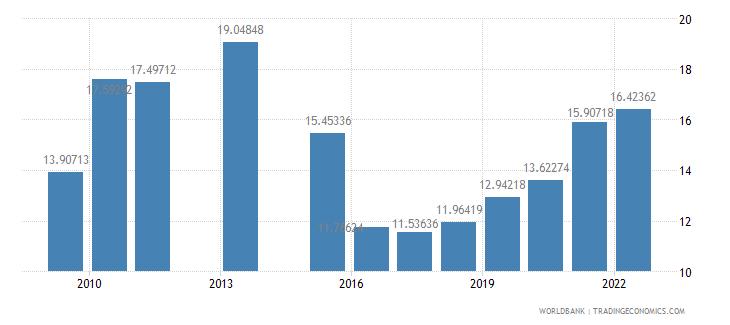 nepal school enrollment tertiary male percent gross wb data