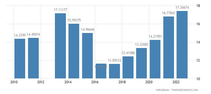 nepal school enrollment tertiary percent gross wb data