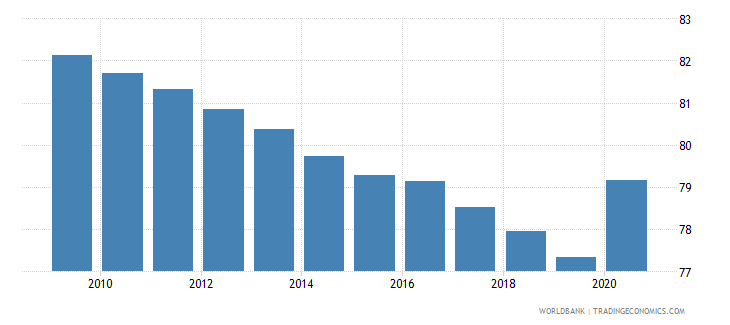 nepal self employed total percent of total employed wb data