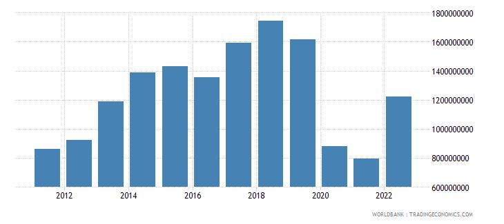 nepal service exports bop us dollar wb data