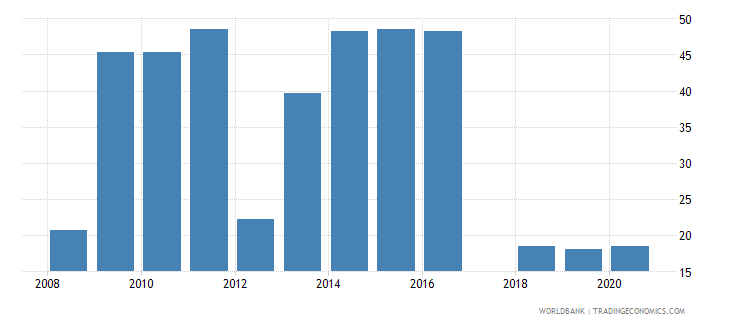 nepal share of tariff lines with international peaks manufactured products percent wb data
