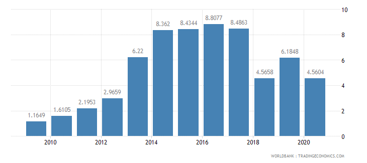 nepal short term debt percent of total external debt wb data