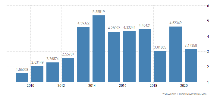 nepal short term debt percent of total reserves wb data