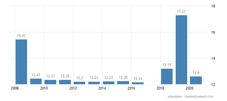 nepal tariff rate most favored nation simple mean all products percent wb data