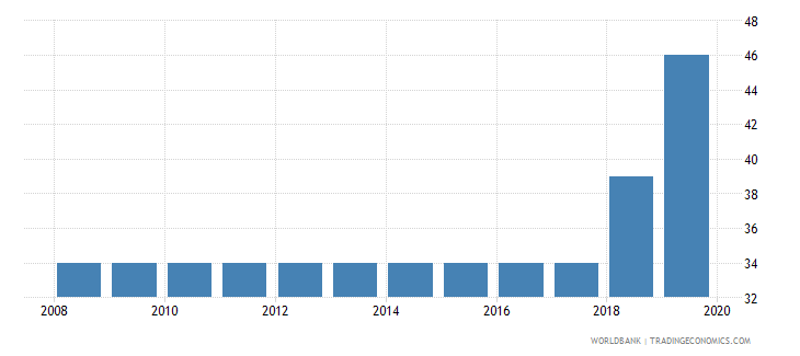 nepal tax payments number wb data