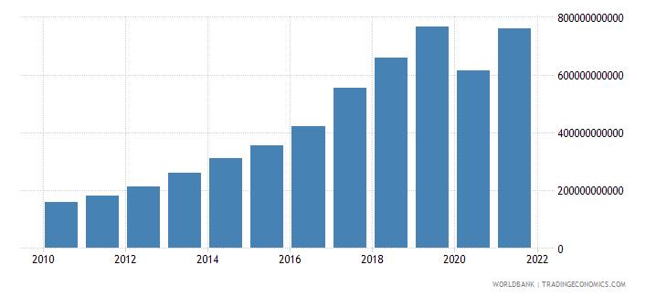 nepal tax revenue current lcu wb data