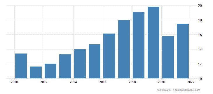 nepal tax revenue percent of gdp wb data