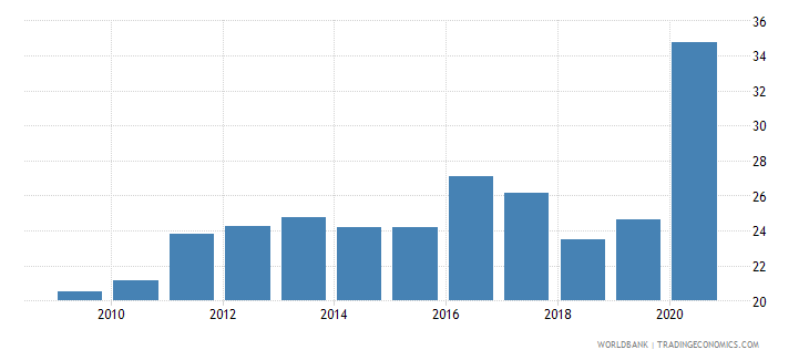 nepal taxes on income profits and capital gains percent of total taxes wb data