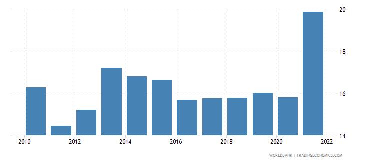 nepal taxes on international trade percent of revenue wb data