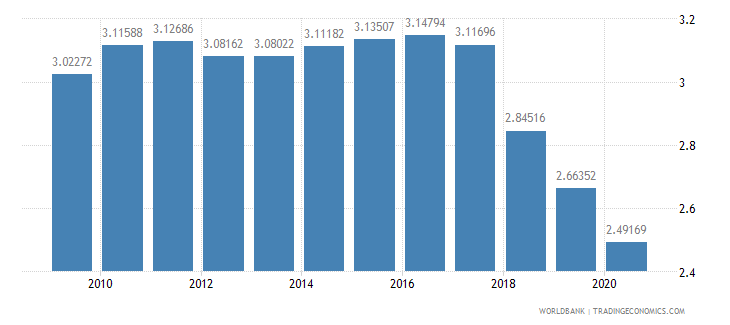 nepal telephone lines per 100 people wb data
