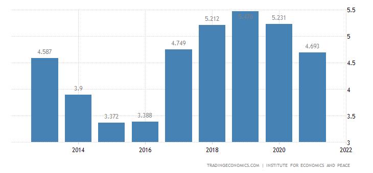 Nepal Terrorism Index