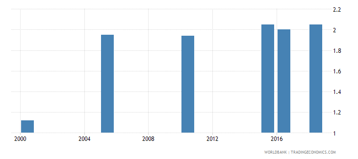nepal total alcohol consumption per capita liters of pure alcohol projected estimates 15 years of age wb data