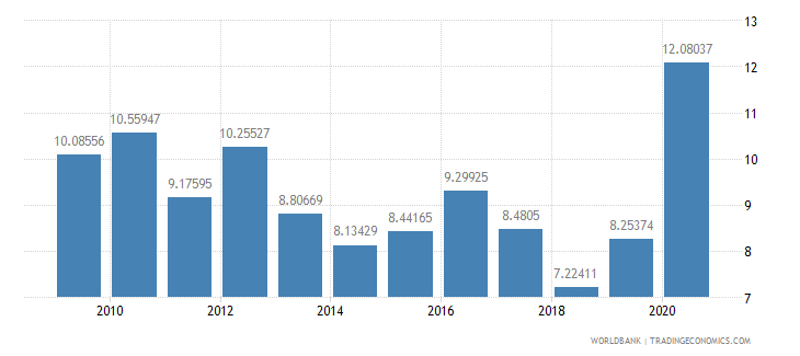 nepal total debt service percent of exports of goods services and income wb data