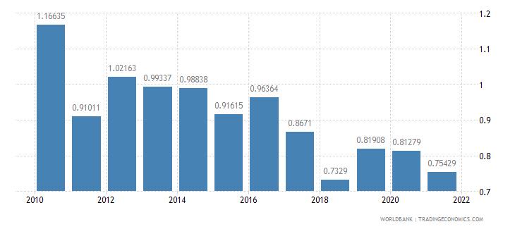 nepal total debt service percent of gni wb data