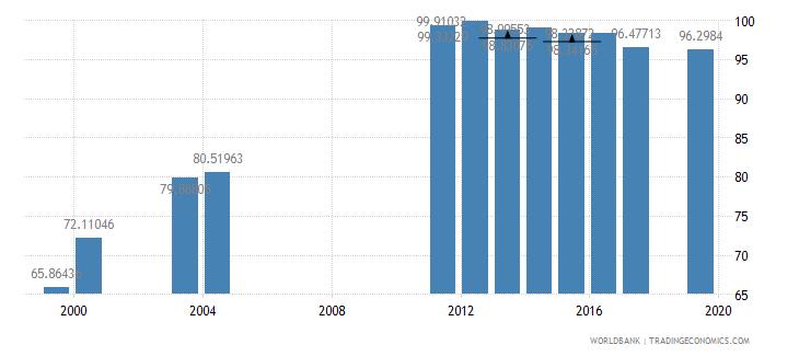 nepal total enrollment primary percent net wb data