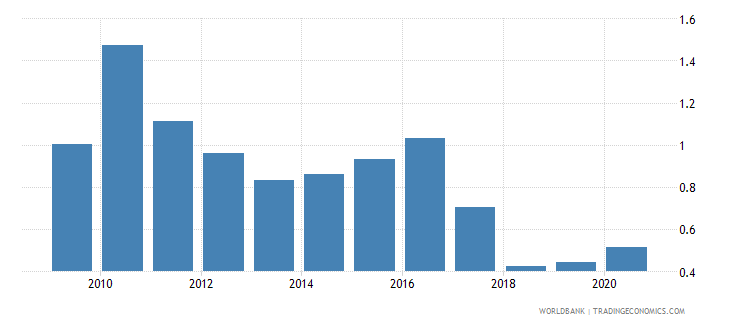 nepal total natural resources rents percent of gdp wb data