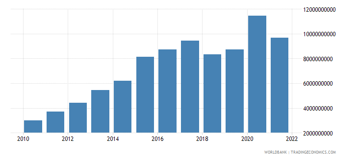 nepal total reserves includes gold us dollar wb data