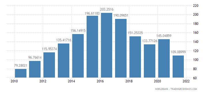 nepal total reserves percent of total external debt wb data
