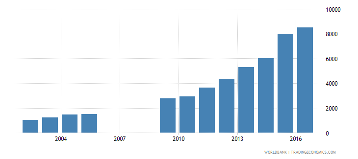nepal total reserves wb data