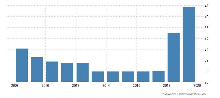 nepal total tax rate percent of profit wb data