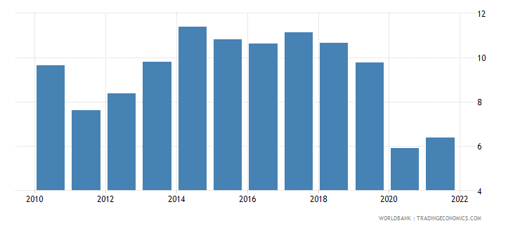 nepal trade in services percent of gdp wb data