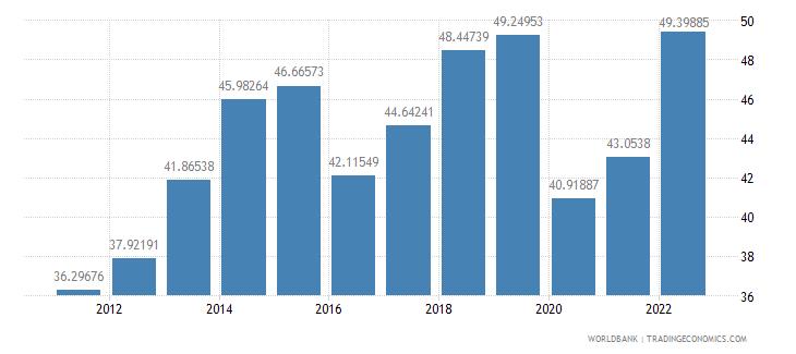 nepal trade percent of gdp wb data