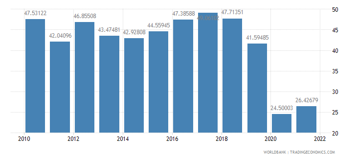 nepal travel services percent of commercial service imports wb data