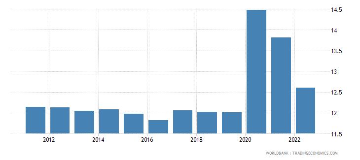 nepal unemployment female percent of female labor force wb data