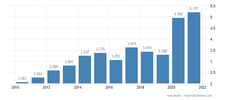 nepal unemployment male percent of male labor force wb data