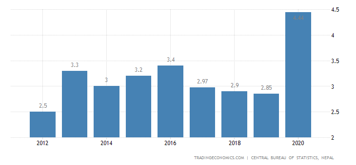 Nepal Unemployment Rate | 2019 | Data | Chart | Calendar