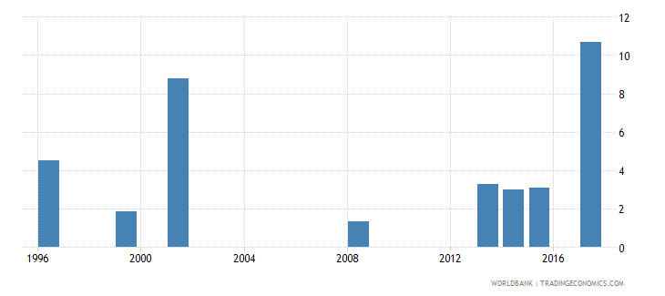nepal unemployment total percent of total labor force national estimate wb data
