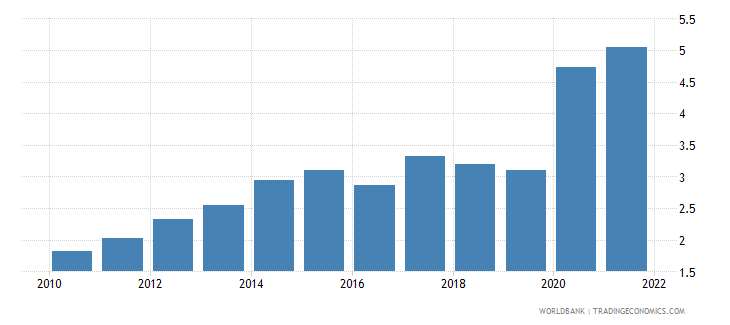 nepal unemployment total percent of total labor force wb data