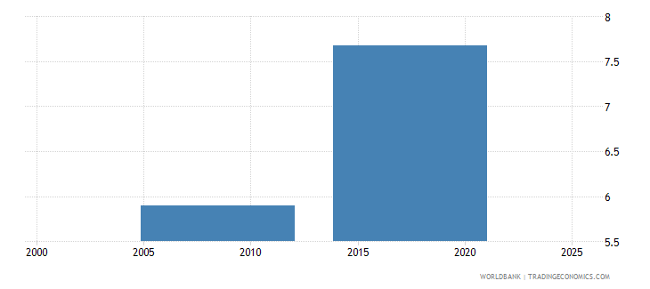 nepal unemployment with advanced education female wb data